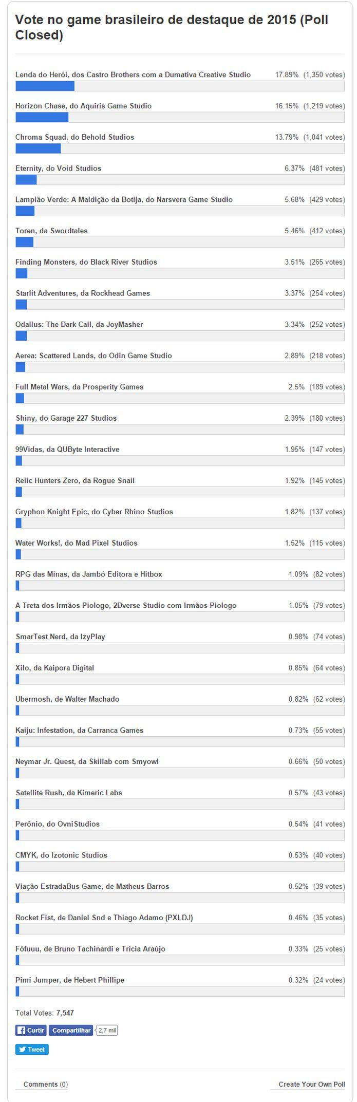 votacao-ano-2015